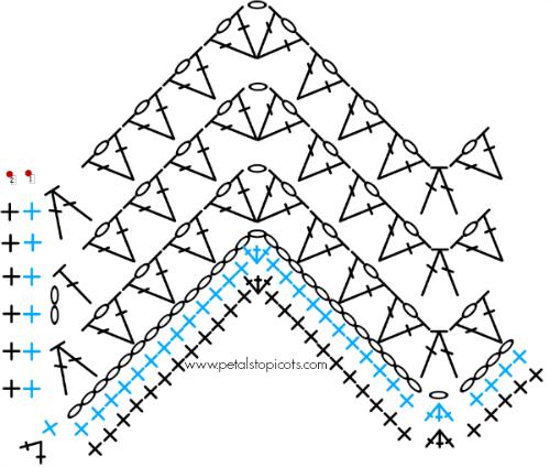 lacy ripple baby blanket stitch diagram: bottom-left edging